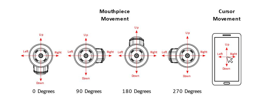 a graphic showing a LipSync mounted at 0, 90, 180, and 270 degrees, but mouthpiece movement all cases — up, right, down, and left — are oriented the same, all resulting in the same cursor movement
